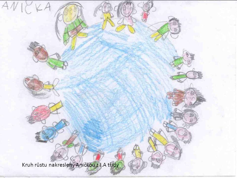 Kruh růstu nakreslený Aničkou z I.A třídy