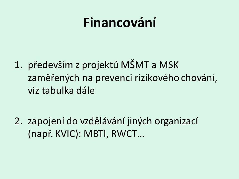 Financování 1.především z projektů MŠMT a MSK zaměřených na prevenci rizikového chování, viz tabulka dále 2.zapojení do vzdělávání jiných organizací (např.
