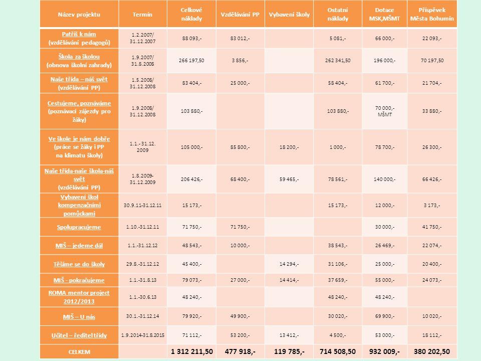 Název projektuTermín Celkové náklady Vzdělávání PPVybavení školy Ostatní náklady Dotace MSK,MŠMT Příspěvek Města Bohumín Patříš k nám (vzdělávání pedagogů) 1.2.2007/ 31.12.2007 88 093,-83 012,- 5 081,-66 000,-22 093,- Škola za školou (obnova školní zahrady) 1.9.2007/ 31.8.2008 266 197,503 856,- 262 341,50196 000,-70 197,50 Naše třída – náš svět (vzdělávání PP) 1.5.2008/ 31.12.2008 83 404,-25 000,- 58 404,-61 700,-21 704,- Cestujeme, poznáváme (poznávací zájezdy pro žáky) 1.9.2008/ 31.12.2008 103 880,- 70 000,- MŠMT 33 880,- Ve škole je nám dobře (práce se žáky i PP na klimatu školy) 1.1.- 31.12.
