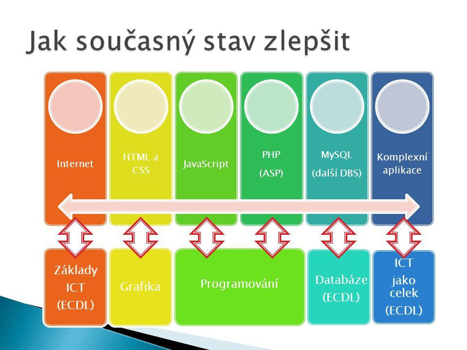 Internet HTML a CSS JavaScript PHP (ASP) MySQL (další DBS) Komplexní aplikace Základy ICT (ECDL) Programování Databáze (ECDL) Grafika ICT jako celek (