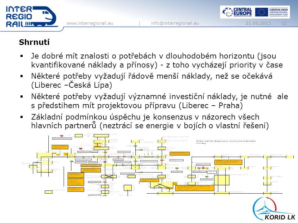 www.interregiorail.eu | info@interregiorail.eu Shrnutí 11  Je dobré mít znalosti o potřebách v dlouhodobém horizontu (jsou kvantifikované náklady a přínosy) - z toho vycházejí priority v čase  Některé potřeby vyžadují řádově menší náklady, než se očekává (Liberec –Česká Lípa)  Některé potřeby vyžadují významné investiční náklady, je nutné ale s předstihem mít projektovou přípravu (Liberec – Praha)  Základní podmínkou úspěchu je konsenzus v názorech všech hlavních partnerů (neztrácí se energie v bojích o vlastní řešení) 21.05.2013