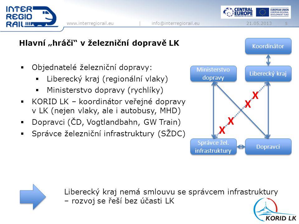 www.interregiorail.eu   info@interregiorail.eu Cíle projektu  Zvýšení konkurenceschopnosti železnice vůči ostatním druhům dopravy  Udržení cestujících v systému především v běžných cestách do školy  Rozvoj železniční sítě v souladu s aktuálními trendy, potřebami a omezeními 6 Liberec 21.05.2013