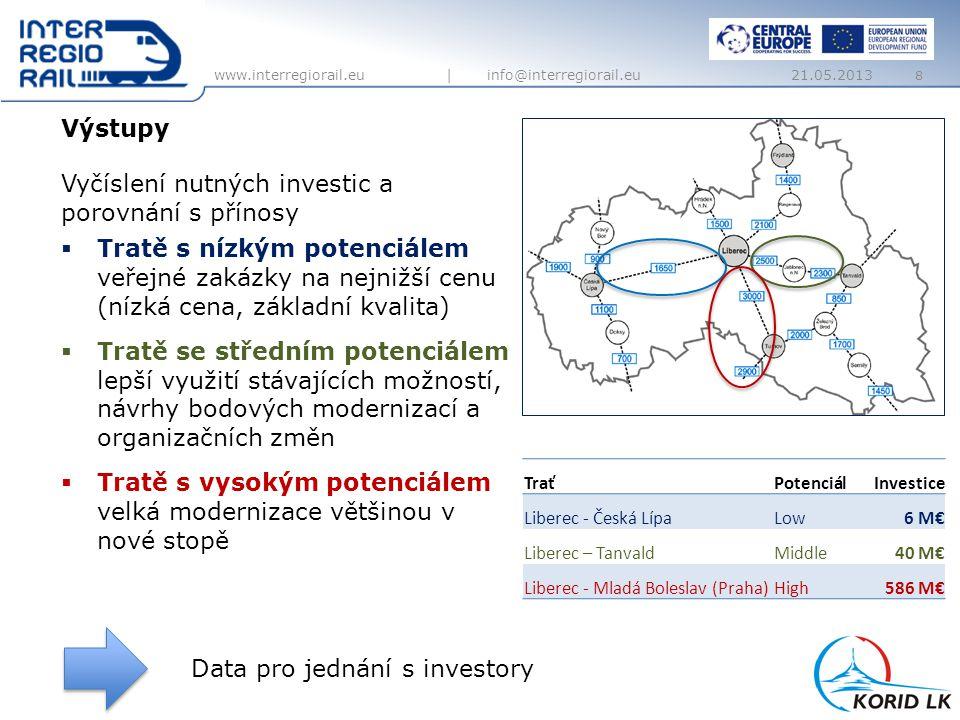 www.interregiorail.eu | info@interregiorail.eu Výstupy 8 Data pro jednání s investory TraťPotenciálInvestice Liberec - Česká LípaLow6 M€ Liberec – Tan
