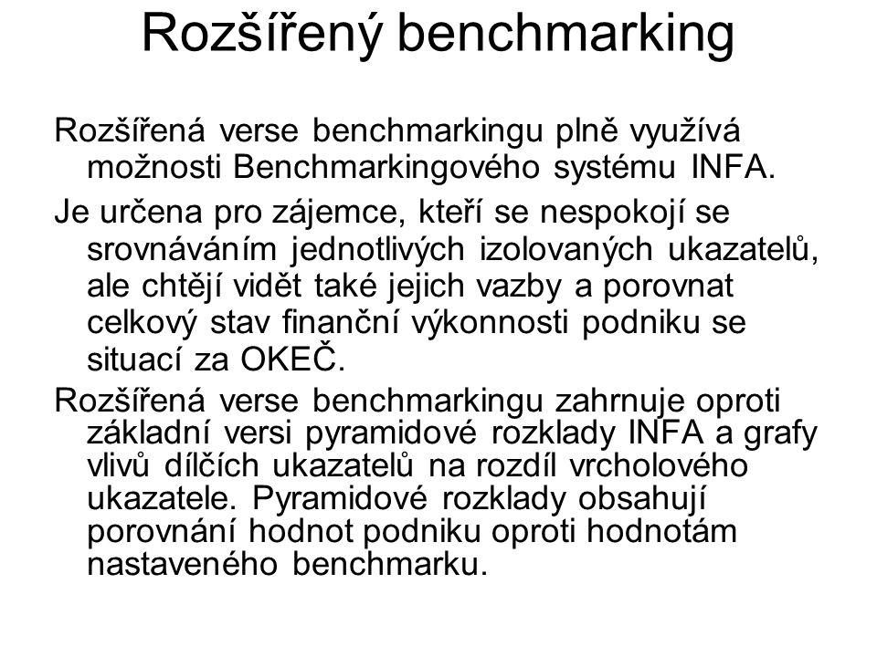 Rozšířený benchmarking Rozšířená verse benchmarkingu plně využívá možnosti Benchmarkingového systému INFA. Je určena pro zájemce, kteří se nespokojí s