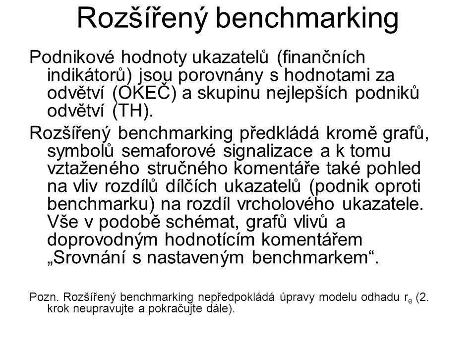 Rozšířený benchmarking Podnikové hodnoty ukazatelů (finančních indikátorů) jsou porovnány s hodnotami za odvětví (OKEČ) a skupinu nejlepších podniků o