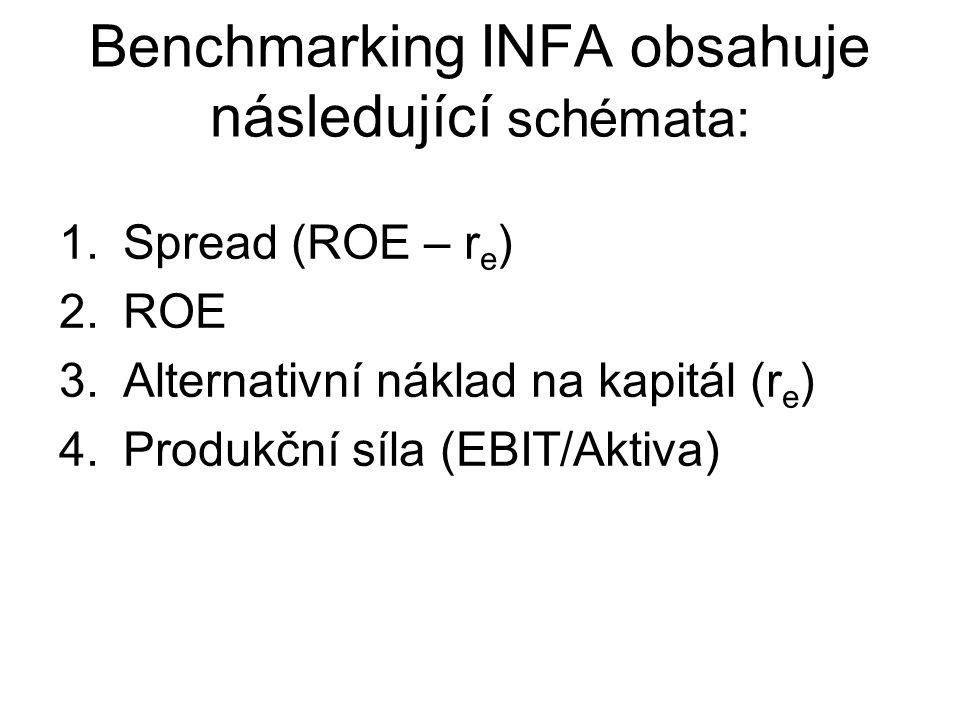 Benchmarking INFA obsahuje následující schémata: 1.Spread (ROE – r e ) 2.ROE 3.Alternativní náklad na kapitál (r e ) 4.Produkční síla (EBIT/Aktiva)
