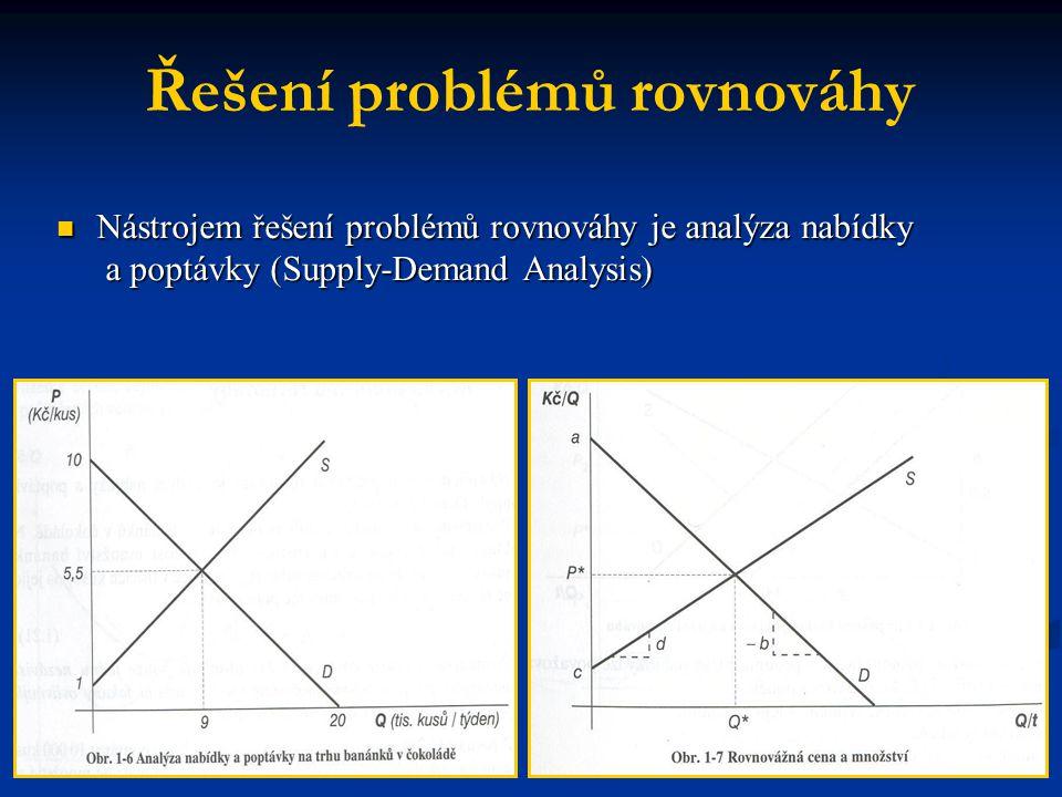 Řešení problémů rovnováhy Nástrojem řešení problémů rovnováhy je analýza nabídky a poptávky (Supply-Demand Analysis) Nástrojem řešení problémů rovnová