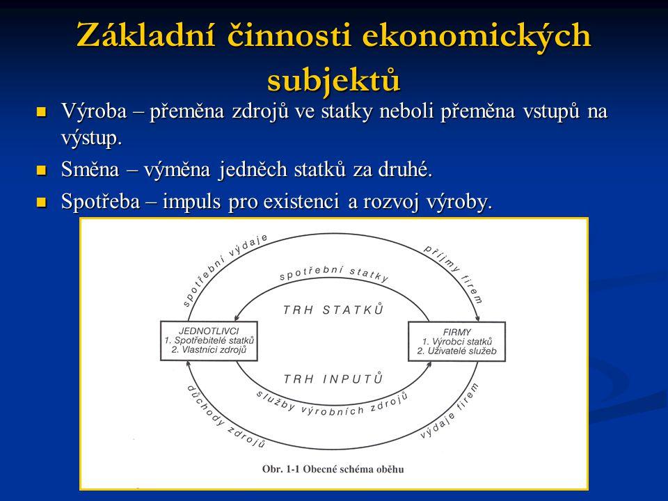 Základní činnosti ekonomických subjektů Výroba – přeměna zdrojů ve statky neboli přeměna vstupů na výstup. Výroba – přeměna zdrojů ve statky neboli př