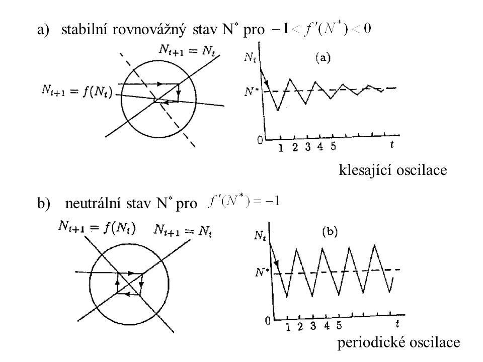 a)stabilní rovnovážný stav N * pro b) neutrální stav N * pro klesající oscilace periodické oscilace