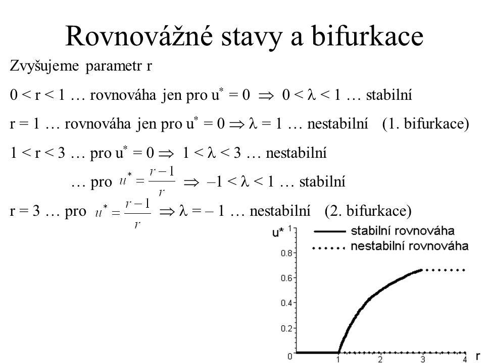 Rovnovážné stavy a bifurkace Zvyšujeme parametr r 0 < r < 1 … rovnováha jen pro u * = 0  0 < < 1 … stabilní r = 1 … rovnováha jen pro u * = 0  = 1 …