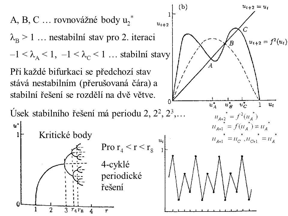 A, B, C … rovnovážné body u 2 * B > 1 … nestabilní stav pro 2. iteraci –1 < A < 1, –1 < C < 1 … stabilní stavy Při každé bifurkaci se předchozí stav s