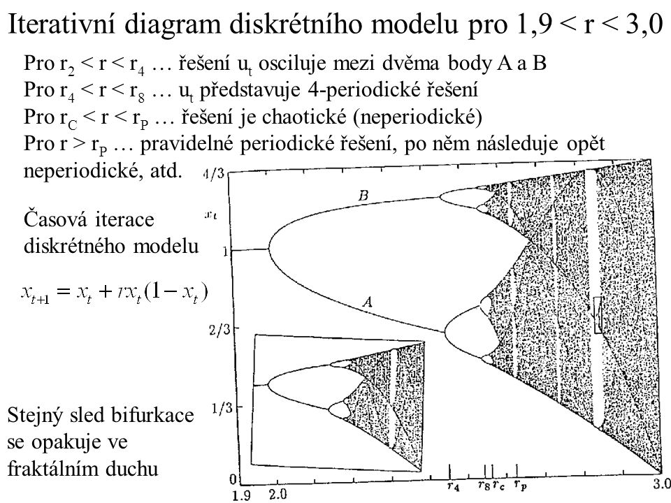 Časová iterace diskrétného modelu Iterativní diagram diskrétního modelu pro 1,9 < r < 3,0 Pro r 2 r P … pravidelné periodické řešení, po něm následuje