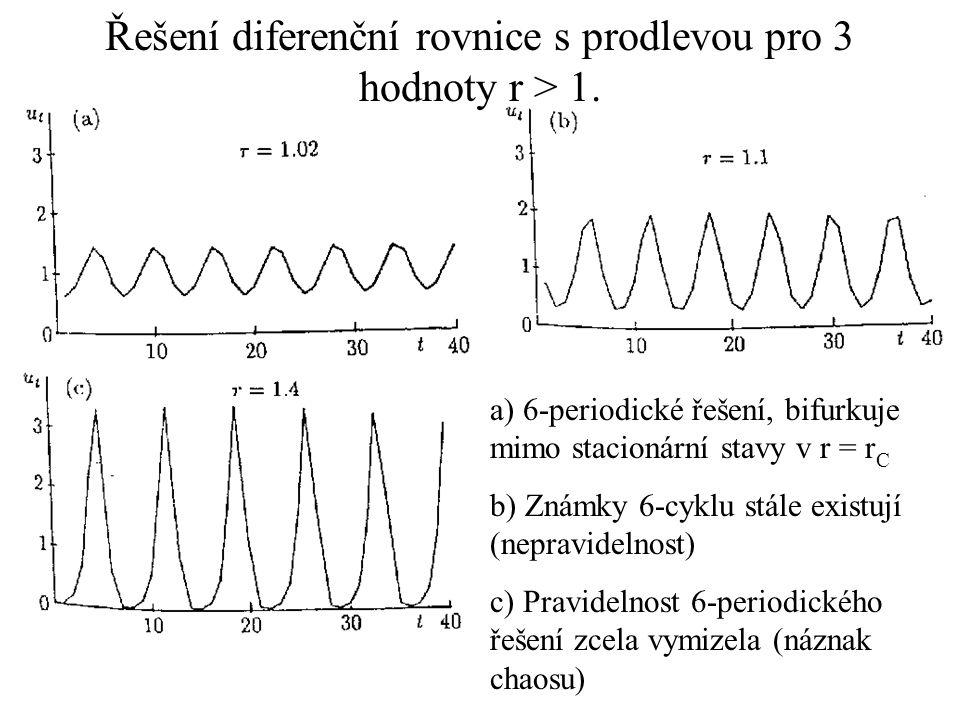 Řešení diferenční rovnice s prodlevou pro 3 hodnoty r > 1. a) 6-periodické řešení, bifurkuje mimo stacionární stavy v r = r C b) Známky 6-cyklu stále