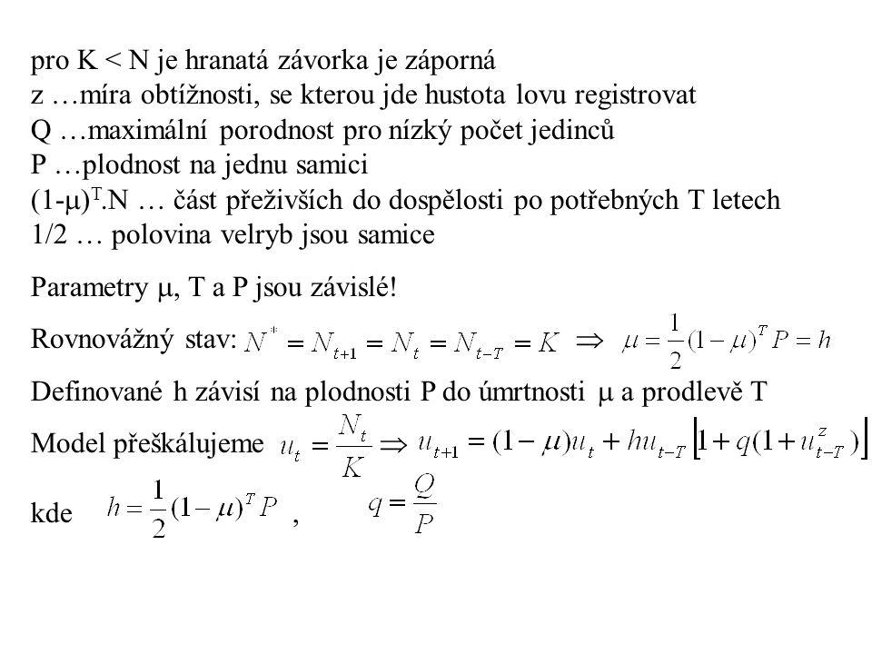 pro K < N je hranatá závorka je záporná z …míra obtížnosti, se kterou jde hustota lovu registrovat Q …maximální porodnost pro nízký počet jedinců P …p