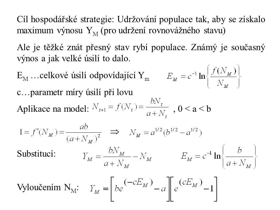 Cíl hospodářské strategie: Udržování populace tak, aby se získalo maximum výnosu Y M (pro udržení rovnovážného stavu) Ale je těžké znát přesný stav ry