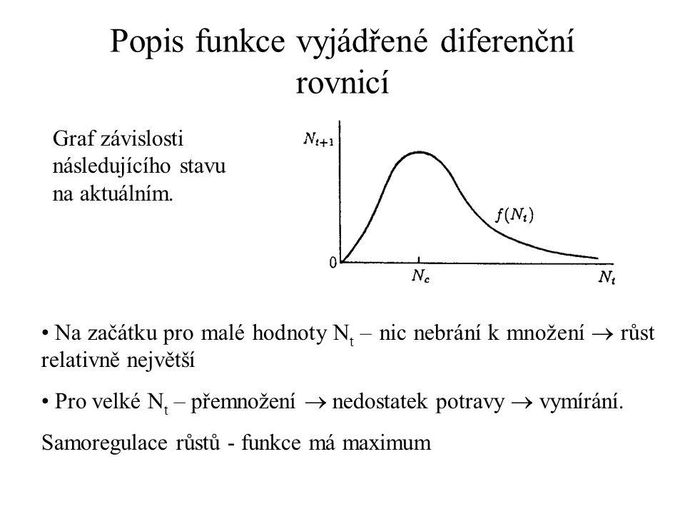 Popis funkce vyjádřené diferenční rovnicí Na začátku pro malé hodnoty N t – nic nebrání k množení  růst relativně největší Pro velké N t – přemnožení