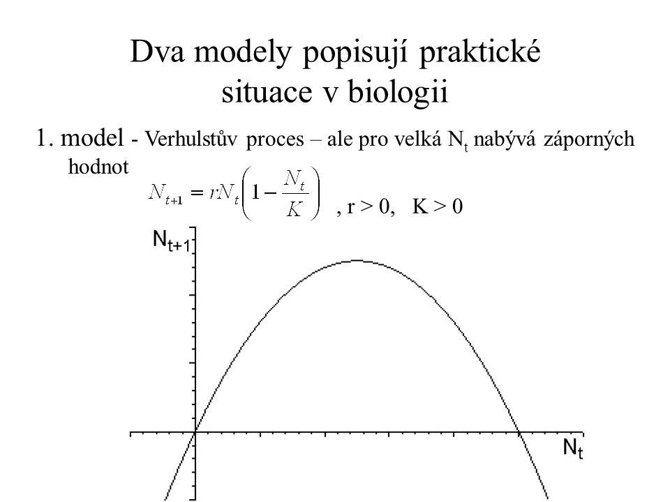 Dva modely popisují praktické situace v biologii 1. model - Verhulstův proces – ale pro velká N t nabývá záporných hodnot, r > 0, K > 0