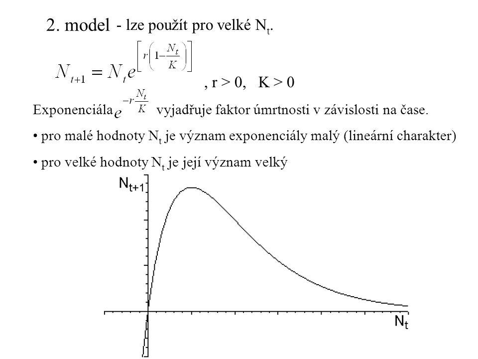 2. model - lze použít pro velké N t., r > 0, K > 0 Exponenciála vyjadřuje faktor úmrtnosti v závislosti na čase. pro malé hodnoty N t je význam expone