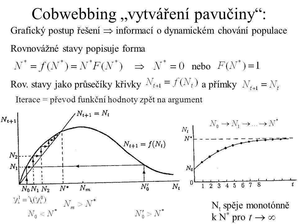 """Cobwebbing """"vytváření pavučiny"""": Grafický postup řešení  informací o dynamickém chování populace Rovnovážné stavy popisuje forma  nebo Rov. stavy ja"""