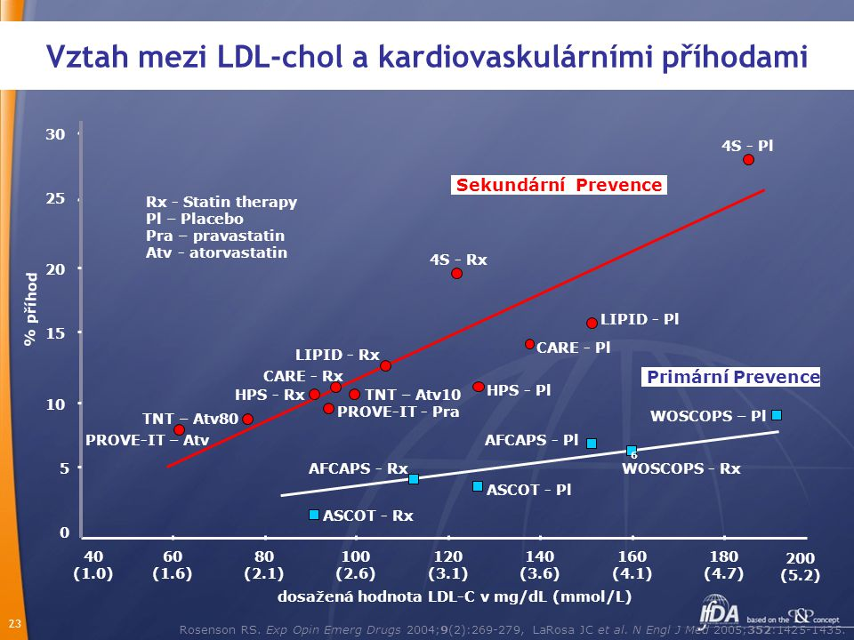 23 Vztah mezi LDL-chol a kardiovaskulárními příhodami Rosenson RS. Exp Opin Emerg Drugs 2004;9(2):269-279, LaRosa JC et al. N Engl J Med 2005;352:1425