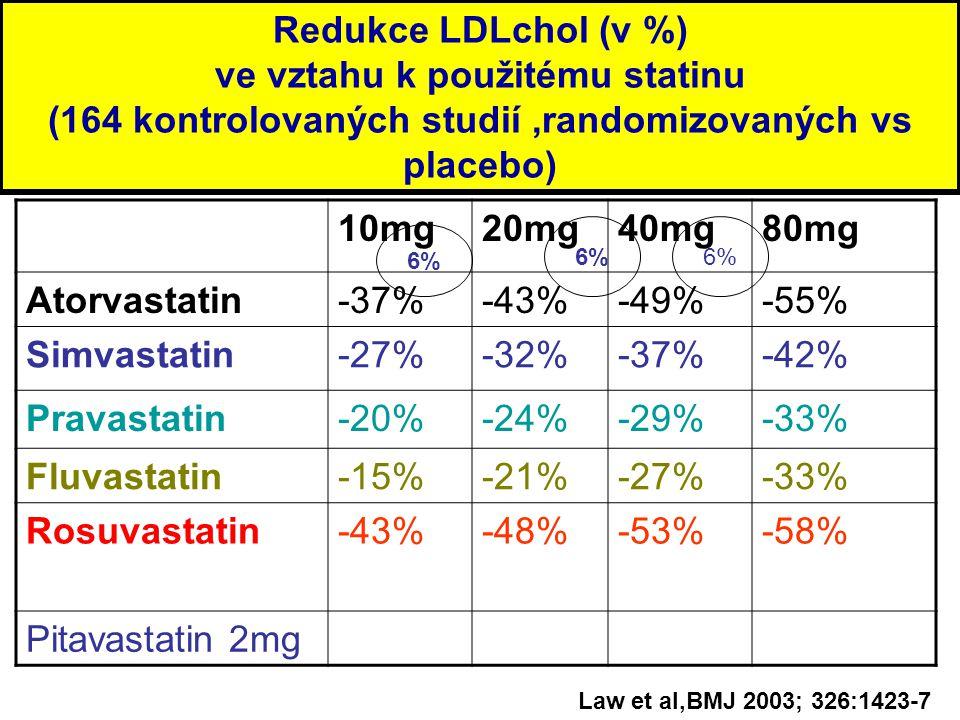 Redukce LDLchol (v %) ve vztahu k použitému statinu (164 kontrolovaných studií,randomizovaných vs placebo) 10mg20mg40mg80mg Atorvastatin-37%-43%-49%-55% Simvastatin-27%-32%-37%-42% Pravastatin-20%-24%-29%-33% Fluvastatin-15%-21%-27%-33% Rosuvastatin-43%-48%-53%-58% Pitavastatin 2mg Law et al,BMJ 2003; 326:1423-7 6%