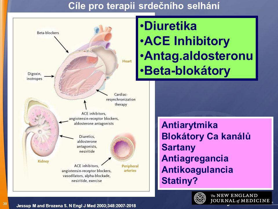 30 Jessup M and Brozena S. N Engl J Med 2003;348:2007-2018 Cíle pro terapii srdečního selhání Diuretika ACE Inhibitory Antag.aldosteronu Beta-blokátor