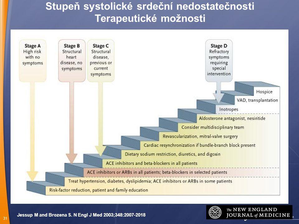 31 Jessup M and Brozena S. N Engl J Med 2003;348:2007-2018 Stupeň systolické srdeční nedostatečnosti Terapeutické možnosti