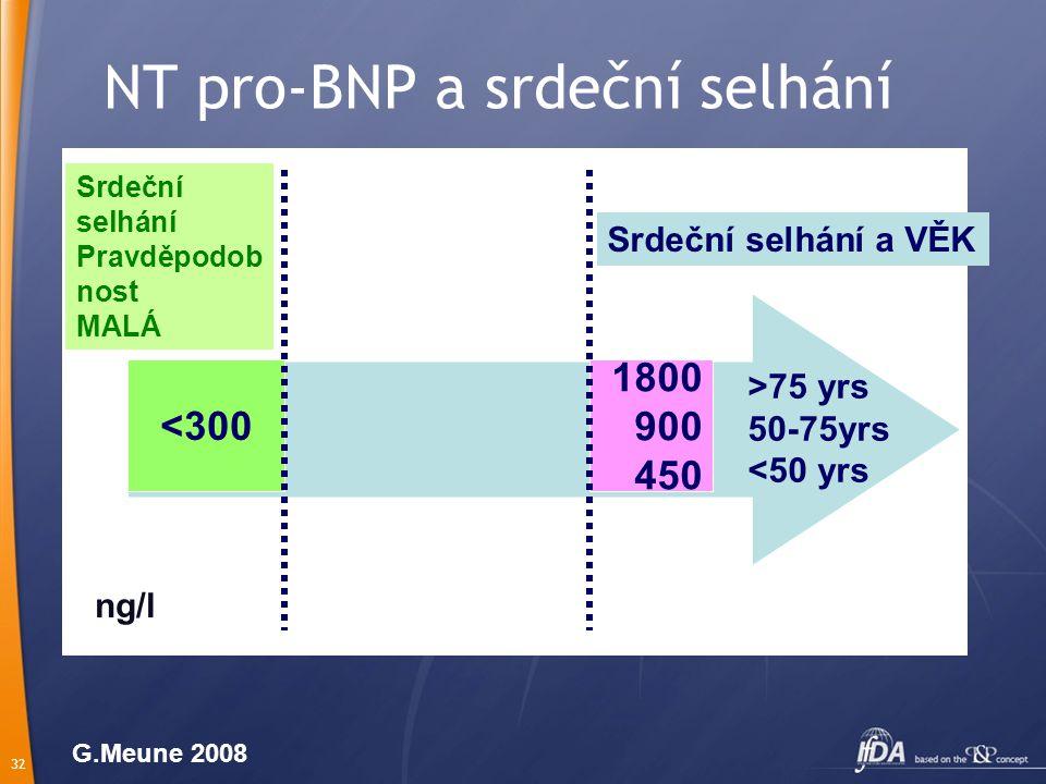 32 NT pro-BNP a srdeční selhání <300 Srdeční selhání Pravděpodob nost MALÁ 1800 900 450 >75 yrs 50-75yrs <50 yrs ng/l Srdeční selhání a VĚK G.Meune 2008