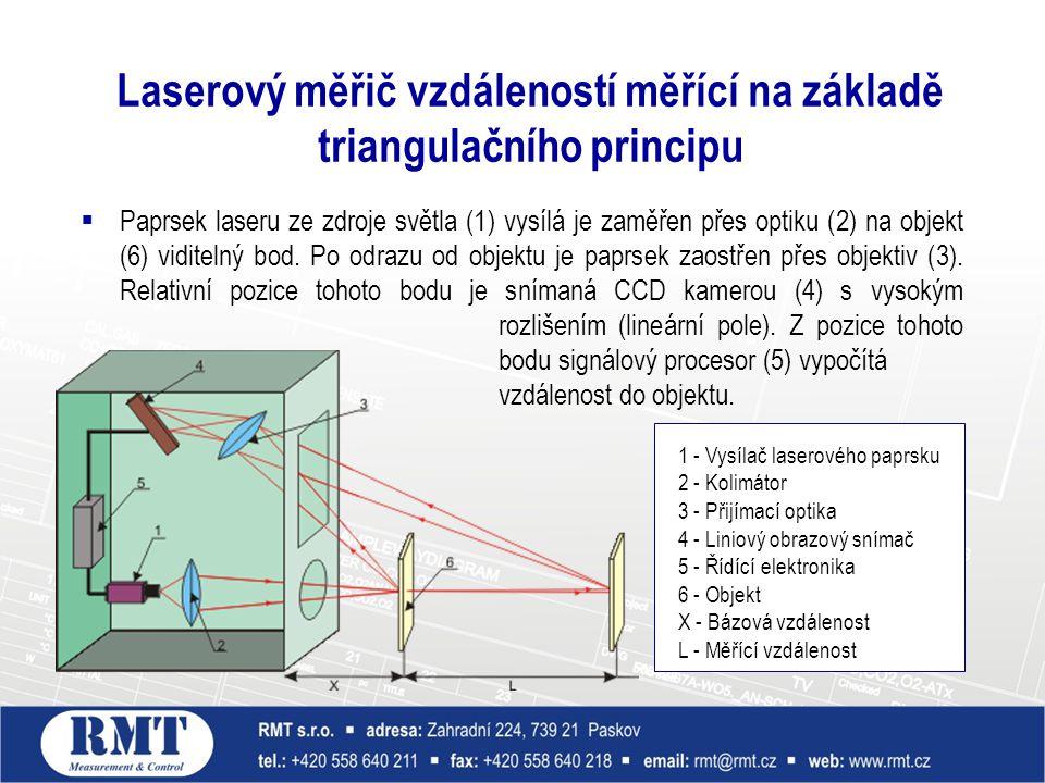  Paprsek laseru ze zdroje světla (1) vysílá je zaměřen přes optiku (2) na objekt (6) viditelný bod. Po odrazu od objektu je paprsek zaostřen přes obj