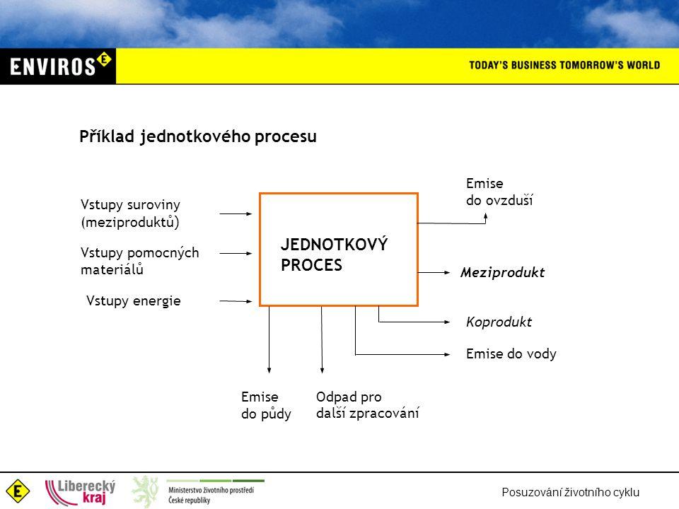 Posuzování životního cyklu Vstupy suroviny (meziproduktů ) Vstupy energie Odpad pro další zpracování Emise do vody Koprodukt Emise do ovzduší JEDNOTKO