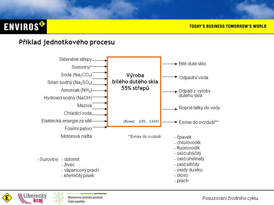 Posuzování životního cyklu Skleněné střepy Suroviny* Soda (Na 2 CO 3 ) Síran sodný (Na 2 SO 4 ) Amoniak (NH 3 ) Hydroxid sodný (NaOH) Maziva Chladící