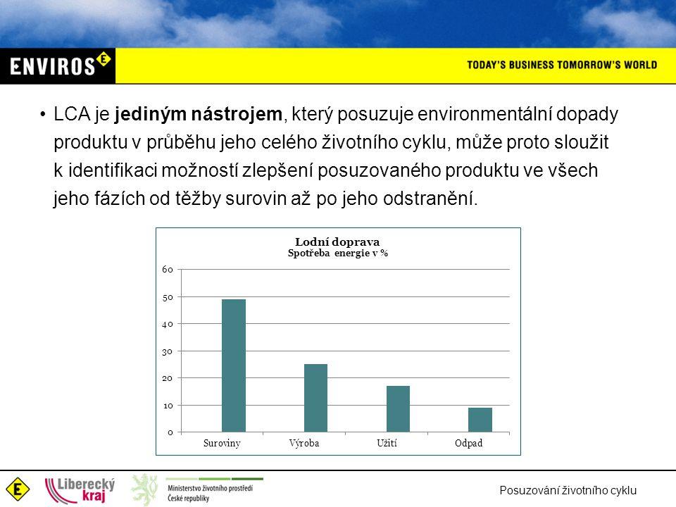 Posuzování životního cyklu LCA je jediným nástrojem, který posuzuje environmentální dopady produktu v průběhu jeho celého životního cyklu, může proto
