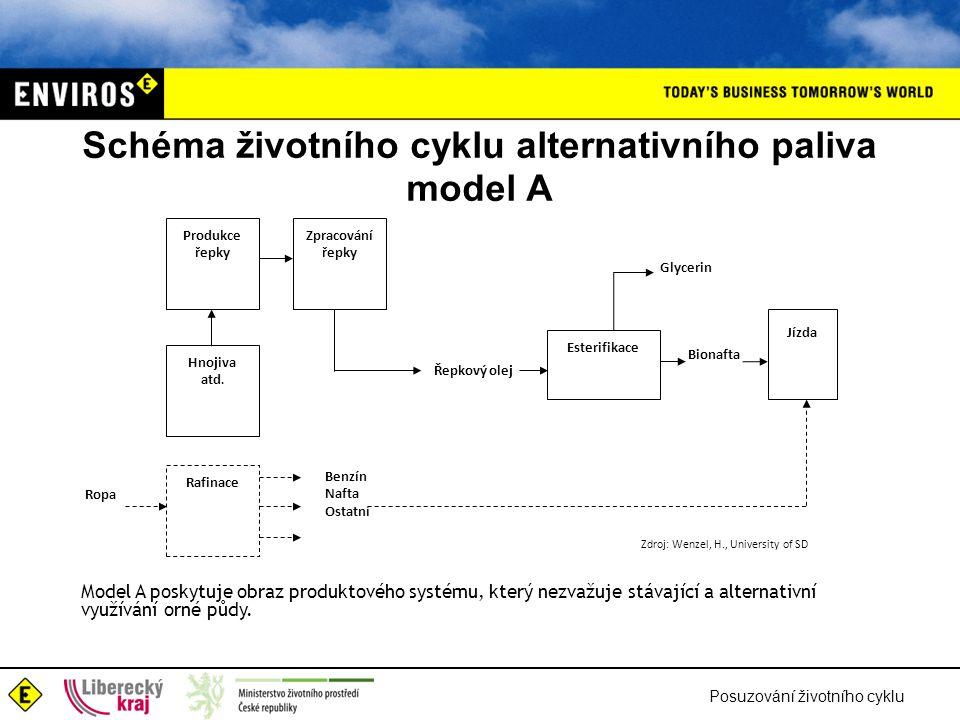 Posuzování životního cyklu Schéma životního cyklu alternativního paliva model A Produkce řepky Esterifikace Zpracování řepky Ropa Rafinace Hnojiva atd