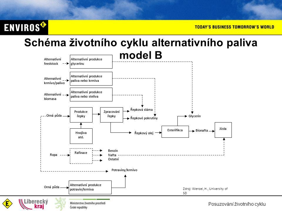 Posuzování životního cyklu Schéma životního cyklu alternativního paliva model B Zdroj: Wenzel, H., University of SD Produkce řepky Esterifikca Zpracov