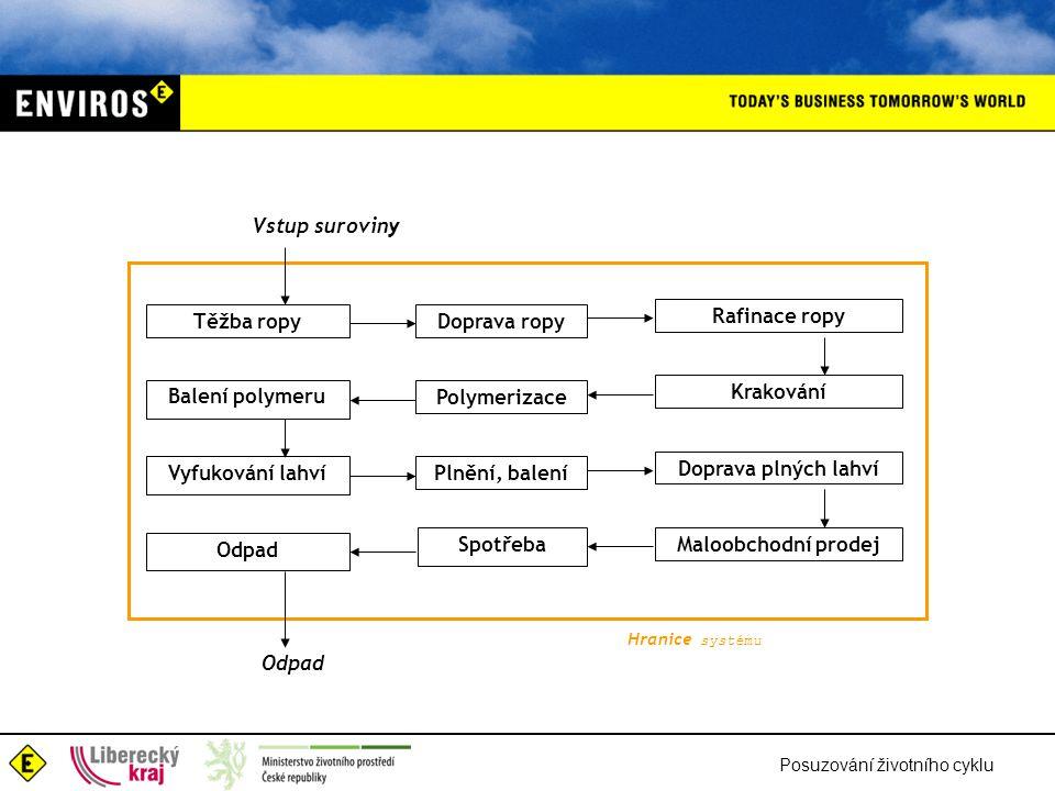 Posuzování životního cyklu Těžba ropyDoprava ropy Rafinace ropy Balení polymeru Polymerizace Krakování Vyfukování lahvíPlnění, balení Doprava plných l