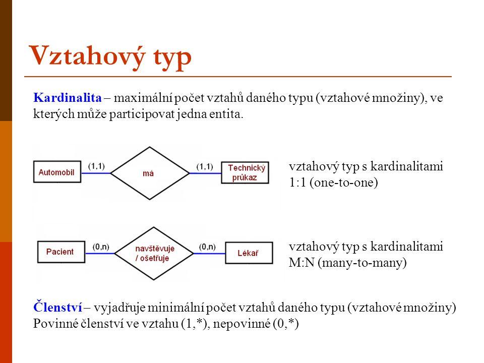Vztahový typ vztahový typ s atributy (nesmí být identifikátor, ani jeho součást) Instance vztahového typu je jednoznačně určena identifikátory entit ve vztahu.