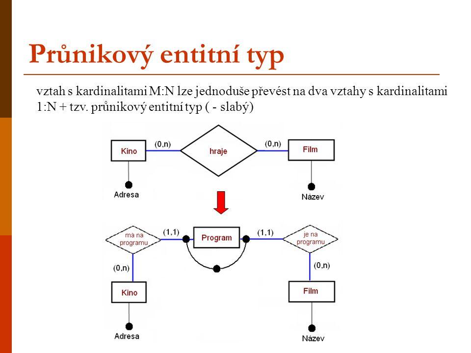 Průnikový entitní typ vztah s kardinalitami M:N lze jednoduše převést na dva vztahy s kardinalitami 1:N + tzv. průnikový entitní typ ( - slabý)