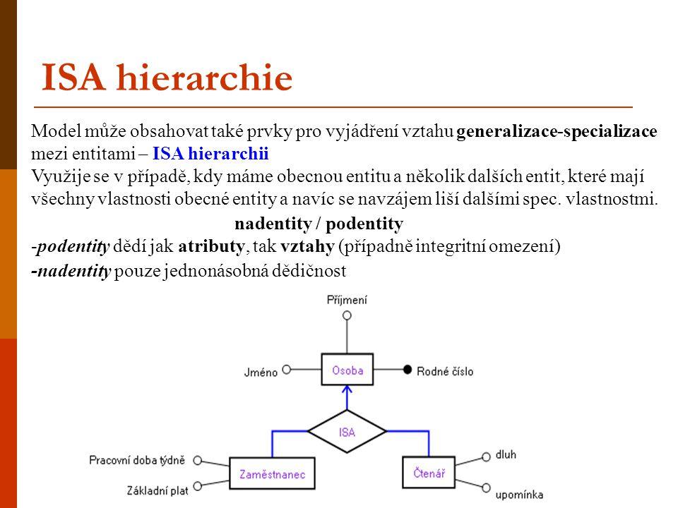 ISA hierarchie Model může obsahovat také prvky pro vyjádření vztahu generalizace-specializace mezi entitami – ISA hierarchii Využije se v případě, kdy