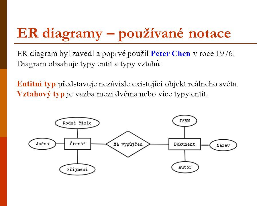ER diagramy – používané notace ER diagram byl zavedl a poprvé použil Peter Chen v roce 1976. Diagram obsahuje typy entit a typy vztahů: Entitní typ př