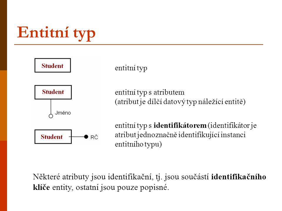 Entitní typ entitní typ s víceatributovým identifikátorem (instanci entity identifikuje kombinace hodnot atributů) entitní typ s více jednoatributovými identifikátory (každý je identifikátor nezávisle na ostatních) entitní typ s nepovinným atributem entitní typ s vícehodnotovým atributem entitní typ se složeným (strukturovaným) atributem