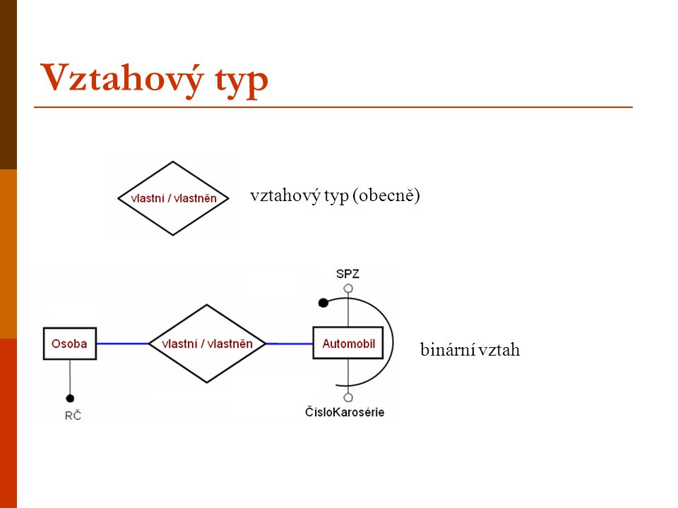 Vztahový typ Vztah mezi entitami charakterizuje kardinalita vztahu.