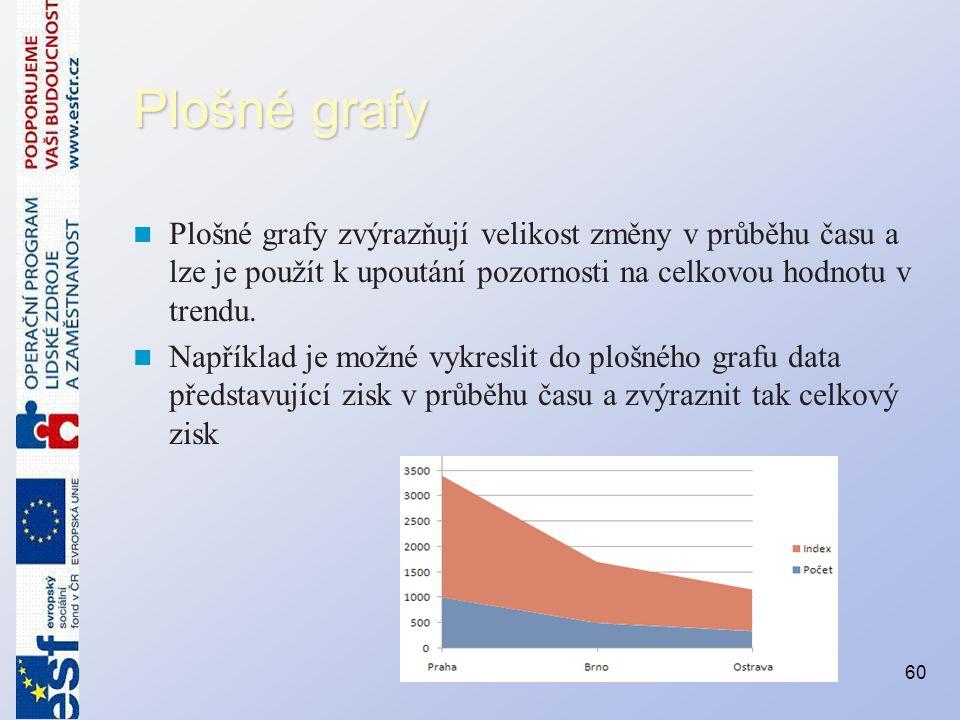 Plošné grafy Plošné grafy zvýrazňují velikost změny v průběhu času a lze je použít k upoutání pozornosti na celkovou hodnotu v trendu. Například je mo