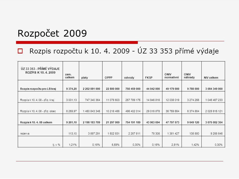 Rozpočet 2009  Rozpis rozpočtu k 10. 4.