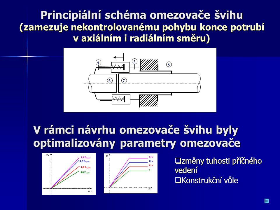 Principiální schéma omezovače švihu (zamezuje nekontrolovanému pohybu konce potrubí v axiálním i radiálním směru) 1 3 6 5 7 V rámci návrhu omezovače š