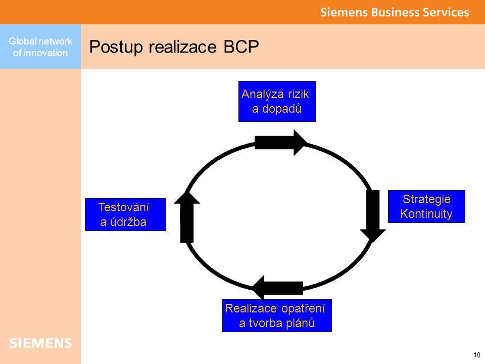 Global network of innovation 10 Postup realizace BCP Analýza rizik a dopadů Strategie Kontinuity Realizace opatření a tvorba plánů Testování a údržba