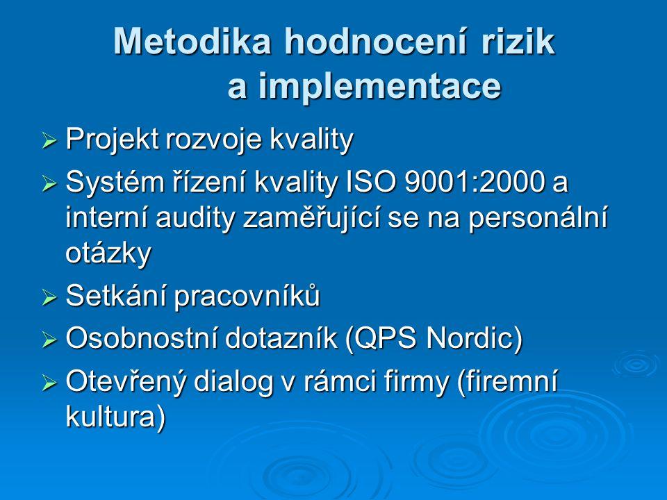 Metodika hodnocení rizik a implementace  Projekt rozvoje kvality  Systém řízení kvality ISO 9001:2000 a interní audity zaměřující se na personální otázky  Setkání pracovníků  Osobnostní dotazník (QPS Nordic)  Otevřený dialog v rámci firmy (firemní kultura)