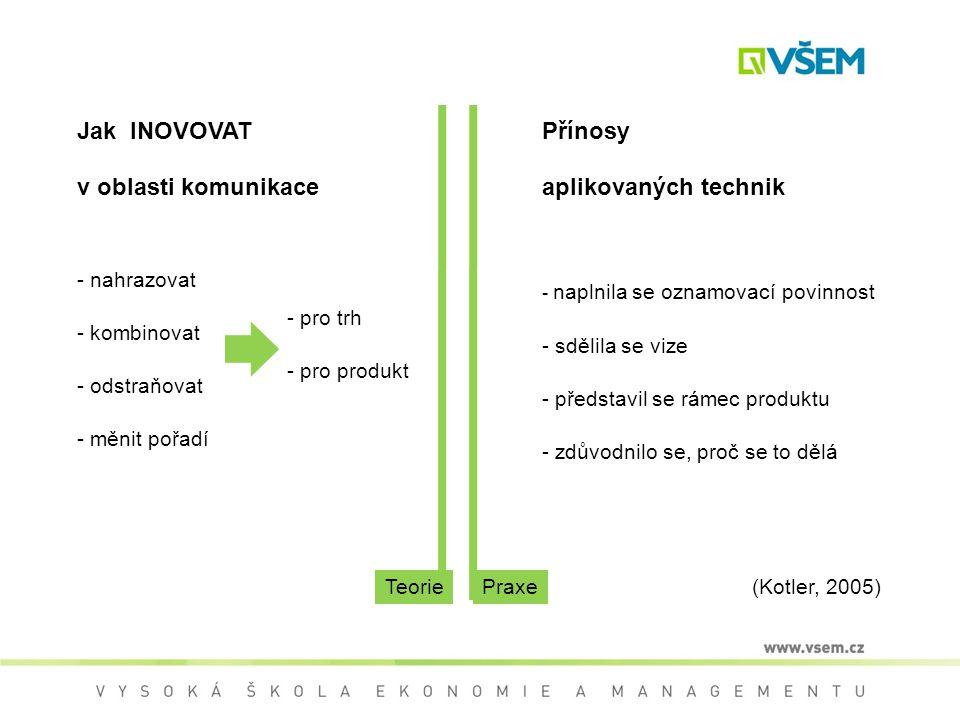 Jak INOVOVAT v oblasti komunikace - nahrazovat - kombinovat - odstraňovat - měnit pořadí - pro trh - pro produkt (Kotler, 2005) Přínosy aplikovaných technik - naplnila se oznamovací povinnost - sdělila se vize - představil se rámec produktu - zdůvodnilo se, proč se to dělá TeoriePraxe