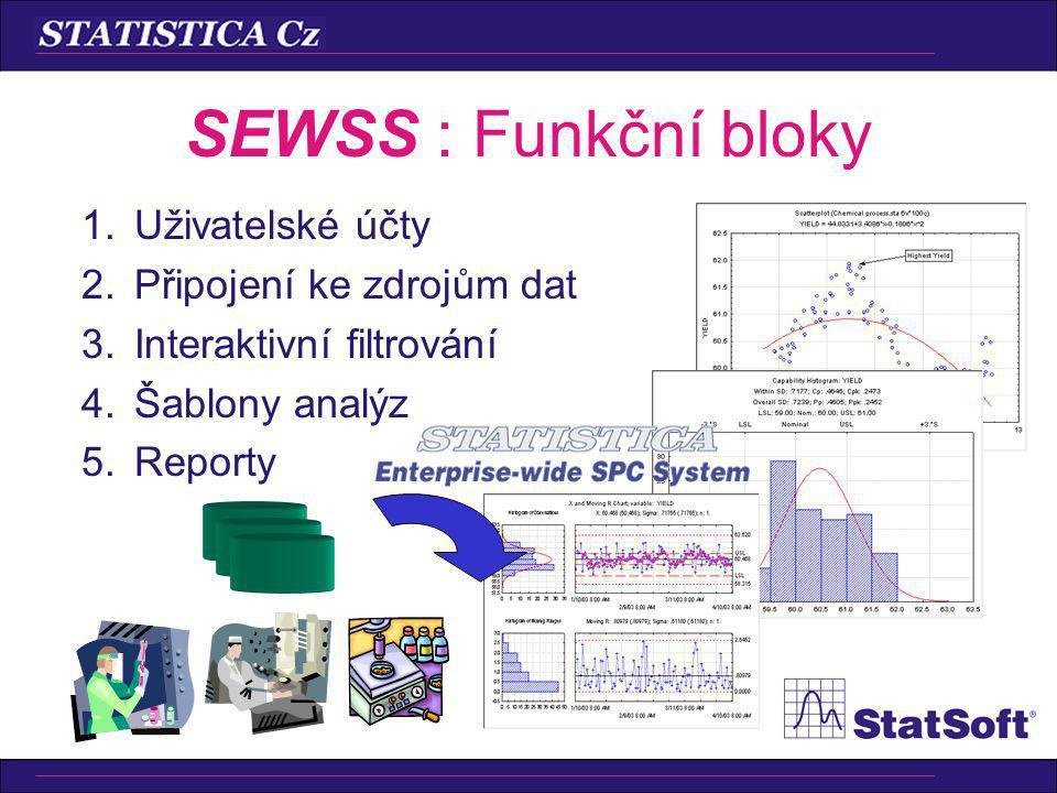 SEWSS : Funkční bloky 1.Uživatelské účty 2.Připojení ke zdrojům dat 3.Interaktivní filtrování 4.Šablony analýz 5.Reporty