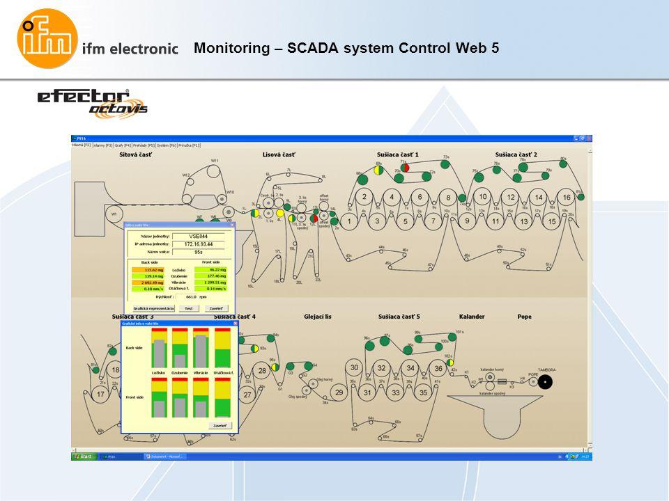 Monitoring – SCADA system Control Web 5