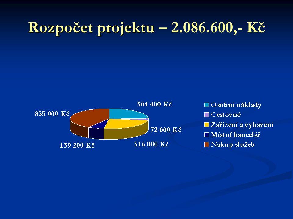Rozpočet projektu Rozpočet projektu – 2.086.600,- Kč